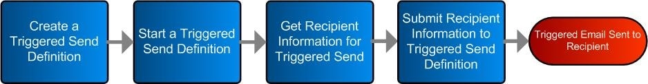 How to create triggered Send in Salesforce Marketing Cloud